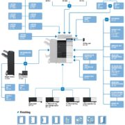 Konica Minolta Bizhub C284e Price Offers Options Diagram