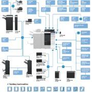 Konica Minolta Bizhub C554e Price Offers Options Diagram