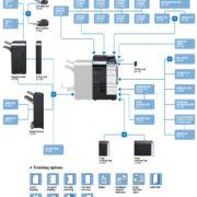 Konica Minolta Bizhub C754e Price Offers Options Diagram