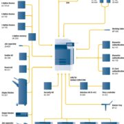 Konica Minolta Bizhub C220 Price Offers Options Diagram