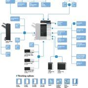 Konica Minolta Bizhub C454 Price Offers Options Diagram
