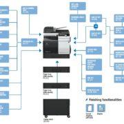 Konica Minolta Bizhub C3351 Options Diagram