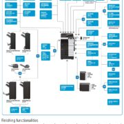 Konica Minolta Bizhub C759 Options Diagram Informative
