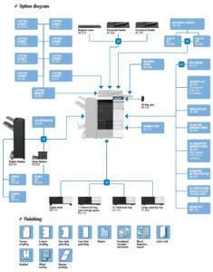 Konica Minolta Bizhub C224e Price Offers Options Diagram