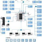 Konica Minolta Bizhub C284e Price Offers Options Diagram
