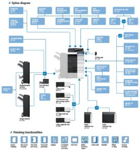 Konica Minolta Bizhub C454e Price Offers Options Diagram
