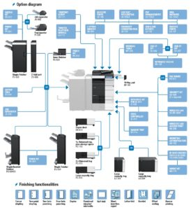 Konica Minolta Bizhub C554e Price Offers Options Diagram