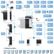 Konica Minolta Bizhub C654e Price Offers Options Diagram
