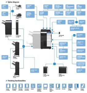 Konica Minolta Bizhub C654e Price Offers Options Diagram
