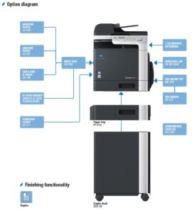Konica Minolta Bizhub C3110 Price Offers Options Diagram