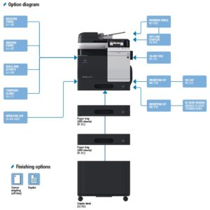 Konica Minolta Bizhub C3350 Price Offers Options Diagram