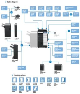 Konica Minolta Bizhub C754e Price Offers Options Diagram