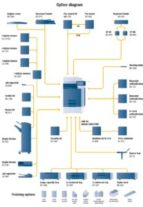 Konica Minolta Bizhub C220 Price Offers Options Diagram
