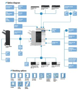 Konica Minolta Bizhub C224 Price Offers Options Diagram