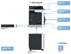 Konica Minolta Bizhub C25 Price Offers Options Diagram