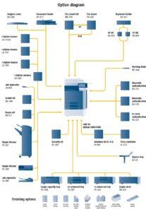 Konica Minolta Bizhub C280 Price Offers Options Diagram