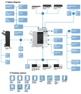 Konica Minolta Bizhub C284 Price Offers Options Diagram
