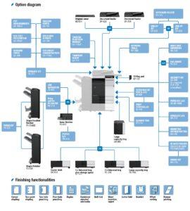 Konica Minolta Bizhub C308 Price Offers Options Diagram Price Offers