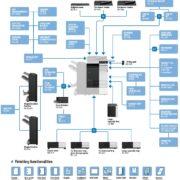 Konica Minolta Bizhub C368 Price Offers Options Diagram