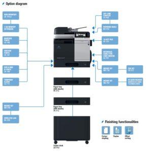 Konica Minolta Bizhub C3850FS Price Offers Options Diagram