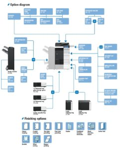Konica Minolta Bizhub C454 Price Offers Options Diagram