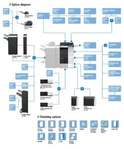 Konica Minolta Bizhub C554 Price Offers Options Diagram