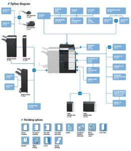 Konica Minolta Bizhub C654 Price Offers Options Diagram