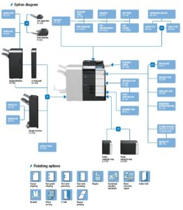 Konica Minolta Bizhub C754 Price Offers Options Diagram