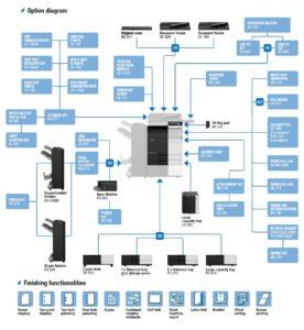 Konica Minolta Bizhub C258 Price Offers Options Diagram
