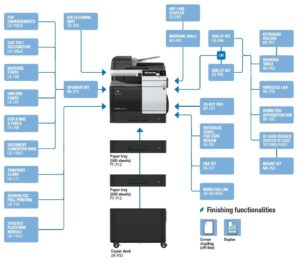 Konica Minolta Bizhub C3351 Options Diagram