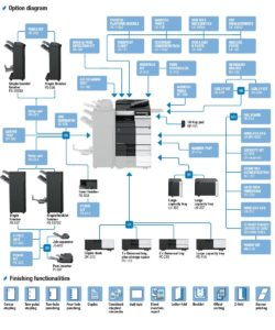 Konica Minolta Bizhub C558 Options Diagram