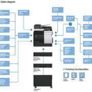 Konica Minolta Bizhub C3851FS Options Diagram Price Offers
