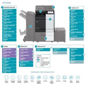 Konica Minolta Bizhub C300i Price Offers Options Diagram