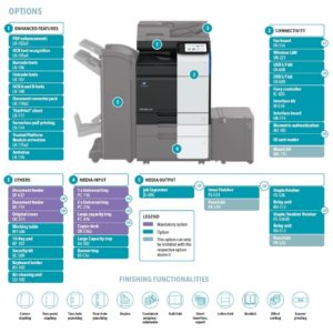 Konica Minolta Bizhub C450i Price Offers Options Diagram